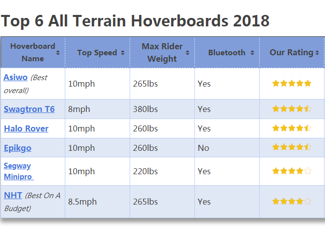 Top 6 All Terrain Hoverboards 2018